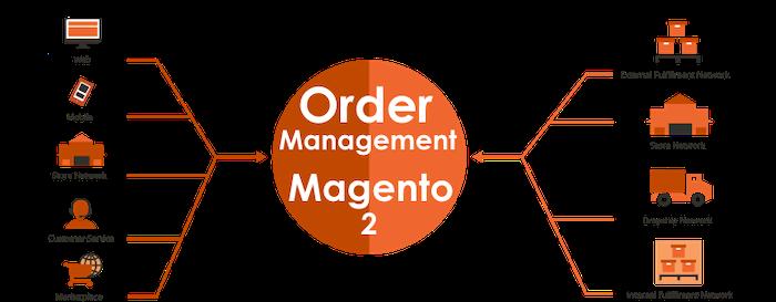 Magento-2-Order-Management
