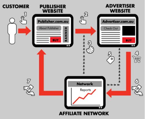 how-affiliate-marketing-work
